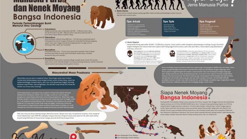 Manusia Purba dan Nenek Moyang Bangsa Indonesia